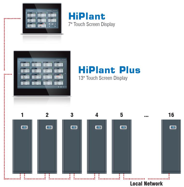 HiPlant