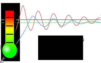 La regolazione PID nei terminali idronici