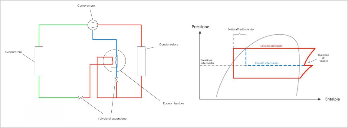 L'iniezione di vapore nei compressori scroll