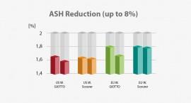 Riduzione delle ceneri, da un minimo del 3 ad un massimo del 10%, migliorando l'estrazione delle farine in di alta qualità