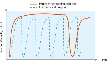 Programma intelligente di sbrinamento