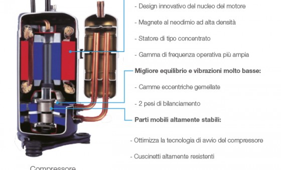 Tecnologia Full DC Inverter