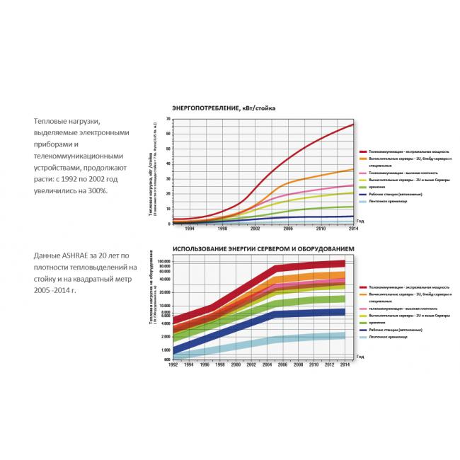 Эволюция ЦОД. Как с годами менялись дата-центры